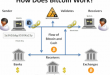 Bitcoin Digital Currency – How Does It Work?